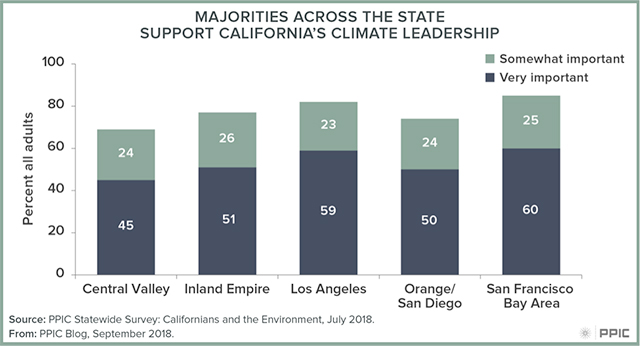 blog figure: Majorities across the state support California's climate leadership