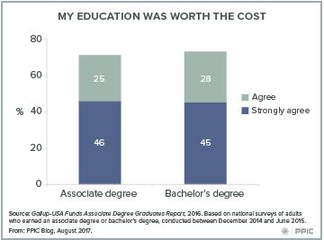is college education worth it debate