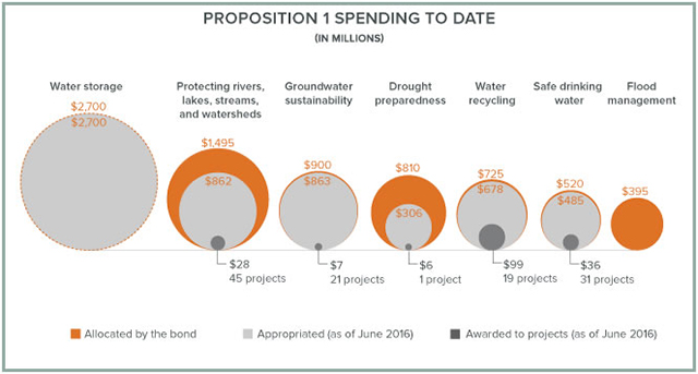 How Is California Spending the Water Bond? - Public Policy