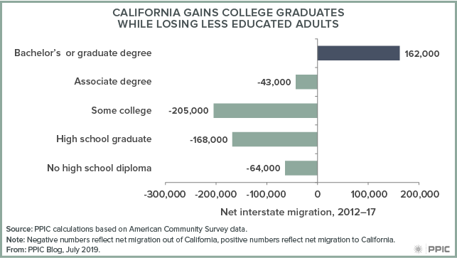 figure - California Gains College Graduates While Losing Less Educated Adults