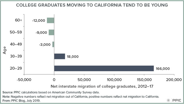 figure - College Graduates Moving To California Tend To Be Young
