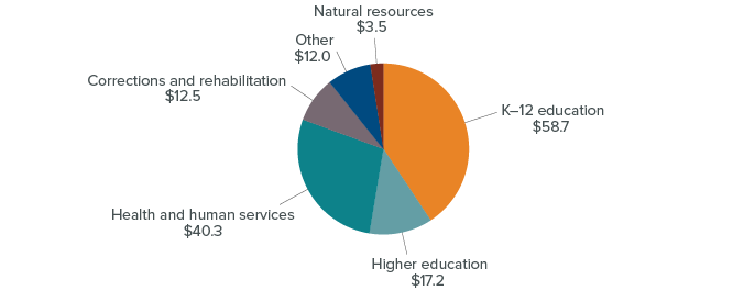 figure - Education makes up the majority of General Fund expenditures