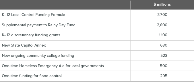 figure - Major General Fund measures in the 2018–19 budget plan