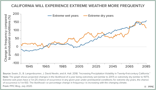 Figure - California Will Experience Extreme Weather More Frequently
