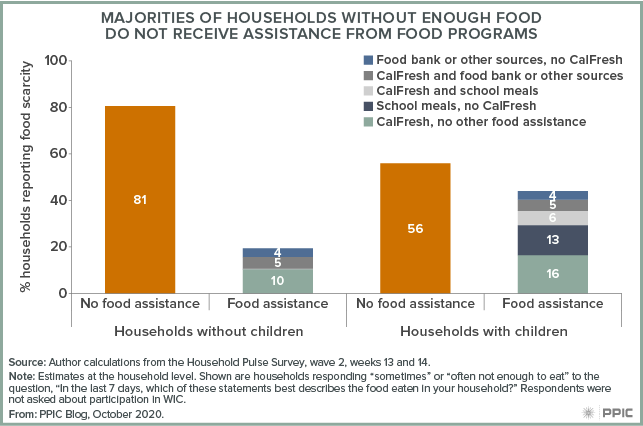 figure - Majorities of Households without Enough Food Do Not Receive Assistance from Food Programs