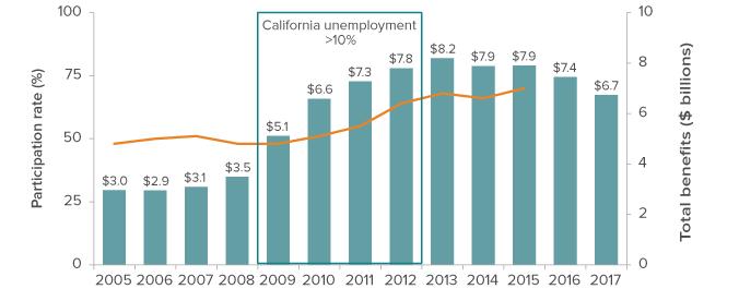 CalFresh Benefits Grew Dramatically When Need Was High And As Participation Rates Rose