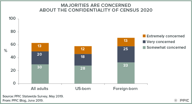 figure - Majorities Are Concerned about the Confidentiality of Census 2020