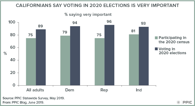 figure - Californians Say Voting in 2020 Elections Is Very Important