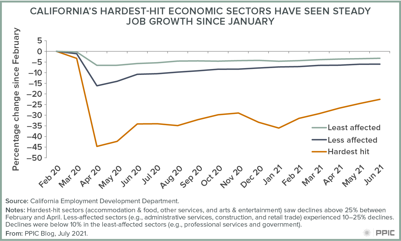 figure - California's Hardest Hit Economic Sectors Have Seen Steady Job Growth Since January