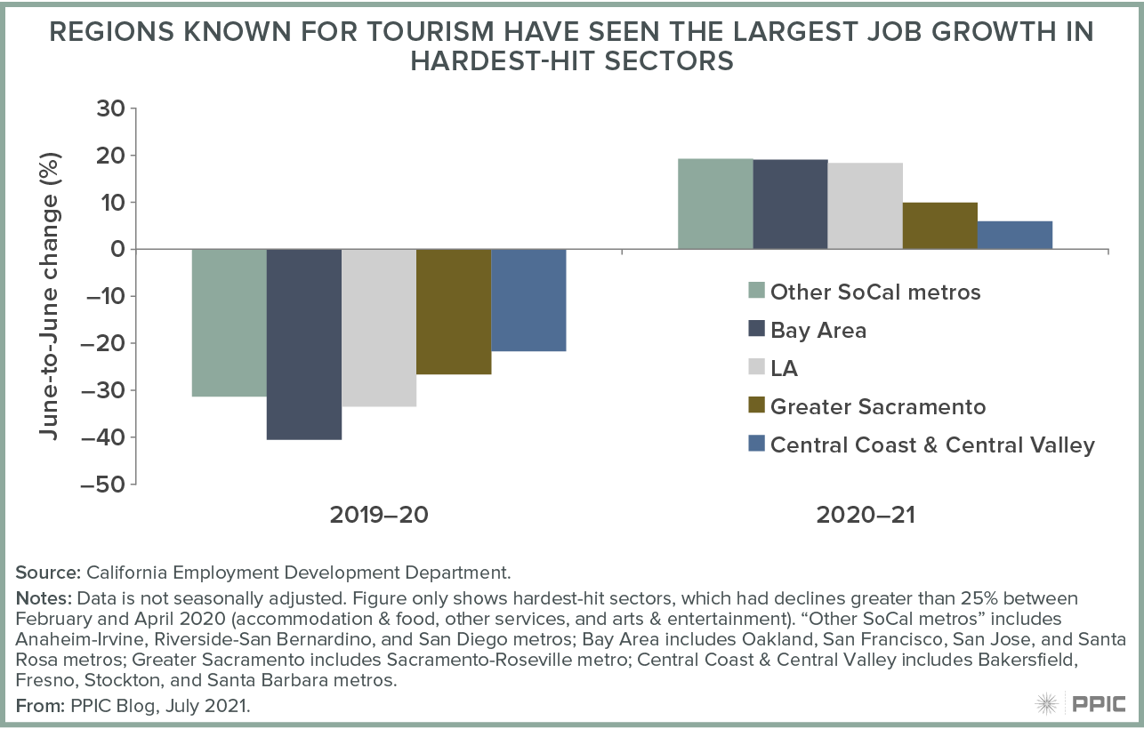 figure - Regions Known for Tourism Have Seen the Largest Job Improvement in Hardest Hit Sectors