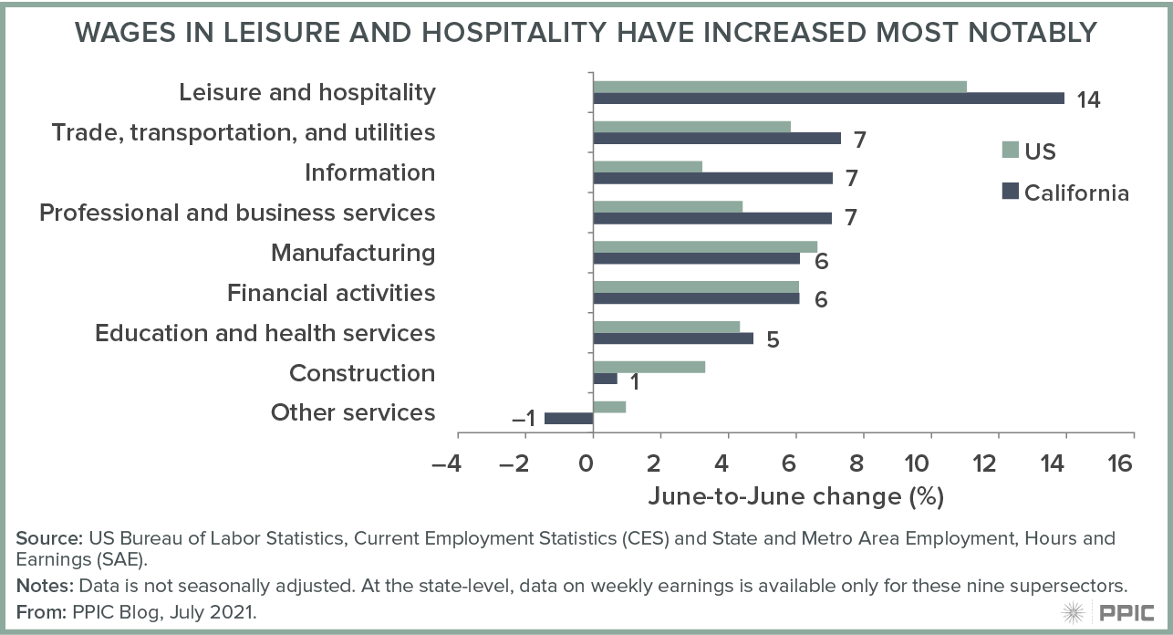 figure - Wages in Leisure & Hospitality Have Increased Most Notably