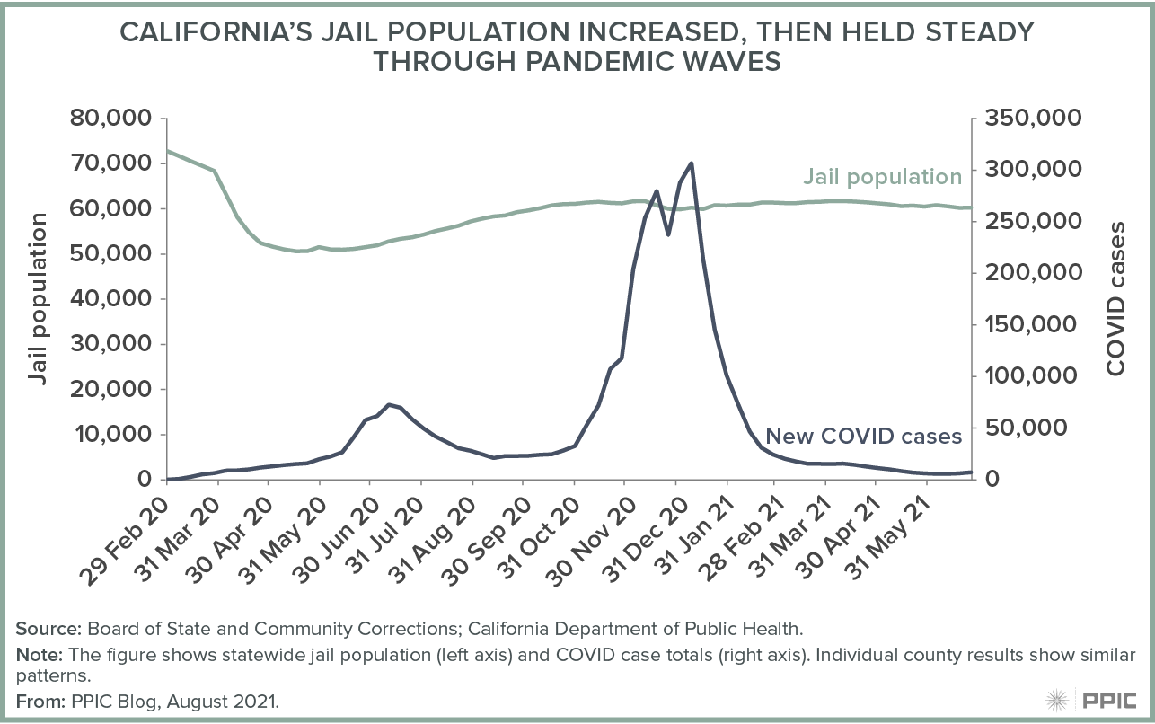 figure - California's Jail Population Increased, Then Held Steady through Pandemic Waves