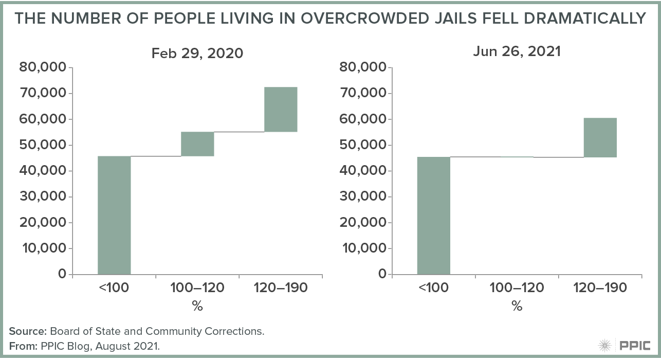 figure - The Number of People Living in Overcrowded Jails Feel Dramatically