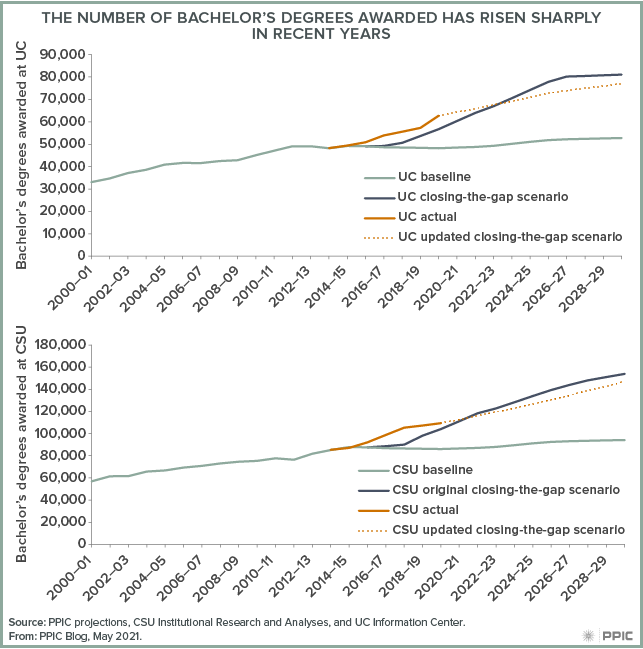 figure - The Number of Bachelor's Degrees Awarded Has Risen Sharply in Recent Years