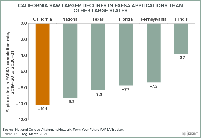 figure - California Saw Larger Declines in FAFSA Applications than Other Large States