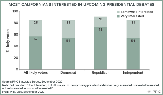 Figure - Most Californians Interested in Upcoming Presidential Debates