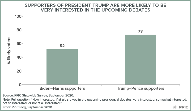Figure - Supporters of President Trump Are More Likely To Be Very Interested in the Upcoming Debates