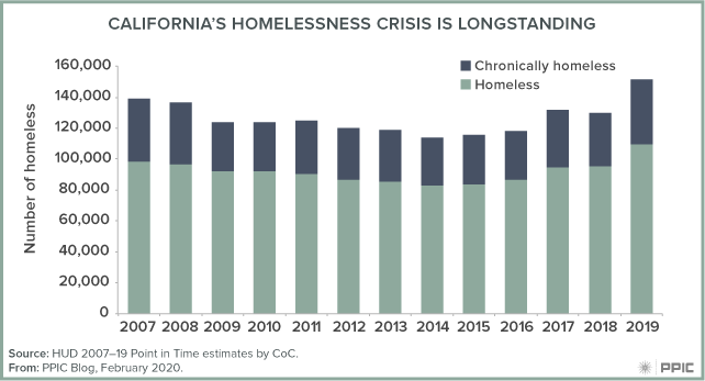 Figure: California's Homelessness Crisis is Longstanding