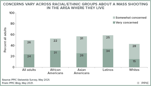figure - Concerns Vary Across Racial/Ethnic Groups about a Mass Shooting in the Area Where They Live