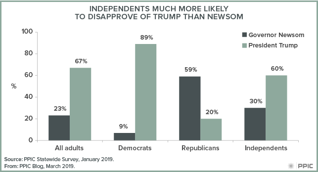 figure - Independents Much More Likely to Disapprove of Trump Than Newsom