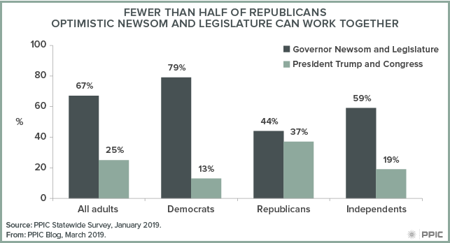 figure - Fewer Than Half of Republicans Optimistic Newsom and Legislature Can Work Together