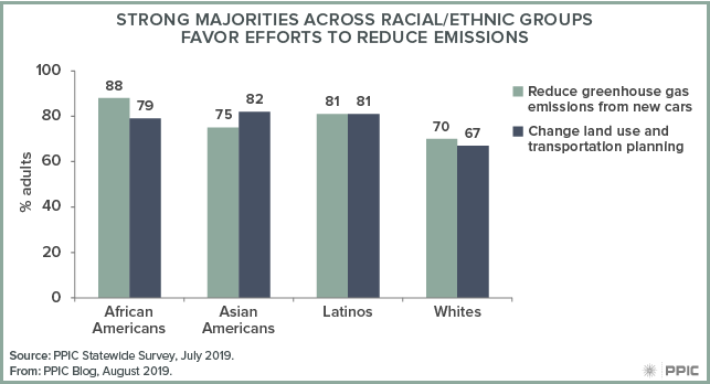 figure - Strong Majorities across Racial/Ethnic Groups Favor Efforts to Reduce Emissions