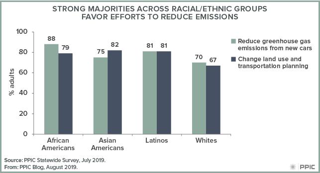 figure - Strong Majorities across Racial/Ethnic Groups Favor Efforts to Reduce Emissions