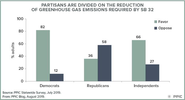 figure - Partisans are Divided on the Reduction of Greenhouse Gas Emissions Required by SB 32