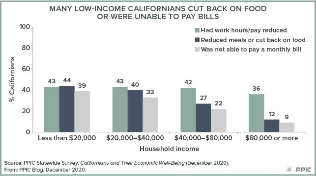 Figure - Many Low-Income Californians Cut Back on Food or Were Unable To Pay Bills