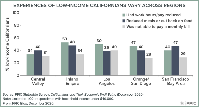 Figure - Experiences of Low-Income Californians Vary across Regions