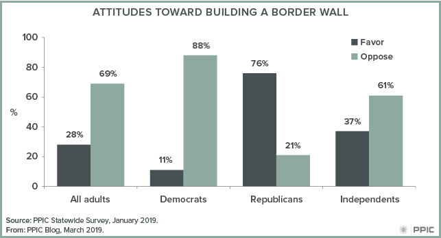 figure - Attitudes Toward Building a Border Wall
