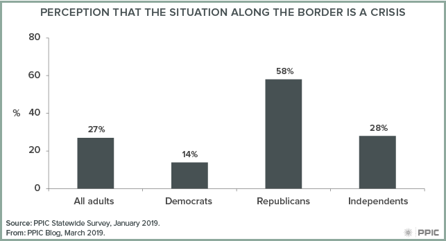 figure - Perception that the Situation Along the Border Is a Crisis