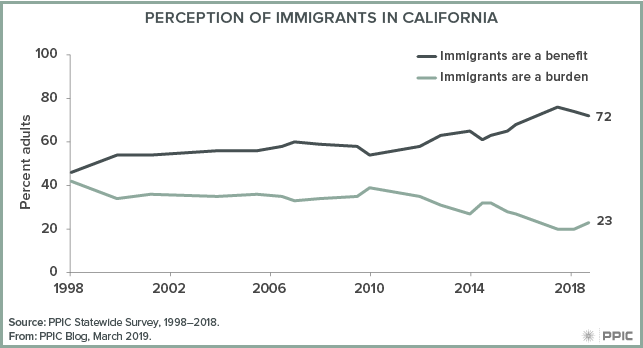 figure - Perception of Immigrants in California