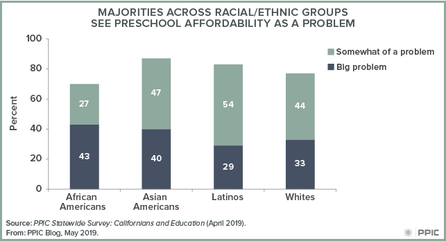 figure 1 - Majorities across Racial/ethnic Groups See Preschool Affordability as a Problem