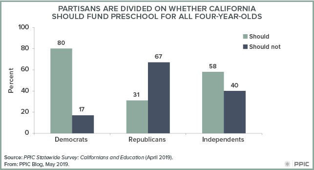 figure 2 - Partisans Are Divided on Whether California Should Fund Preschool for all Four-year-olds
