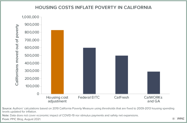 figure - Housing Costs Inflate Poverty in California