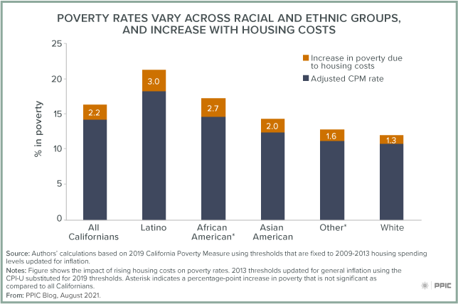 figure - Poverty Rates Vary across Racial and Ethnic Groups, and Increase with Housing Costs