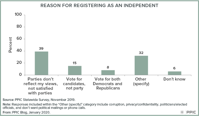 figure - Reason for Registering as an Independent