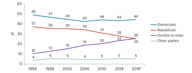 figure - Party registration in gubernatorial election years