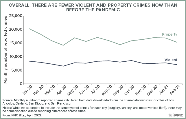 figure - Overall, There Are Fewer Violent and Property Crimes Now than Before the Pandemic
