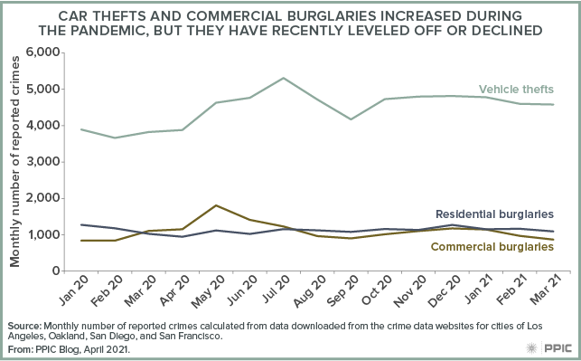 figure - Car Thefts and Commercial Burglaries Increased during the Pandemic, but They Have Recently Leveled Off or Declined