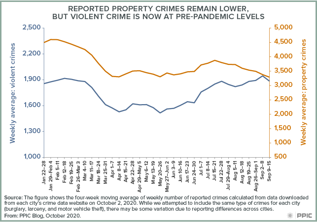 figure - Reported Property Crimes Remain Lower, but Violent Crime Is Now at Pre-Pandemic Levels