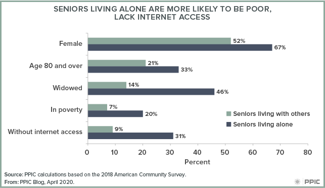 figure - Seniors Living Alone Are More Likely To Be Poor, Lack Internet Access