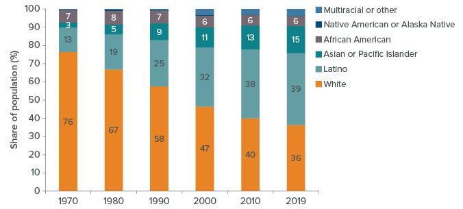 Figure 2: California's population is increasingly diverse