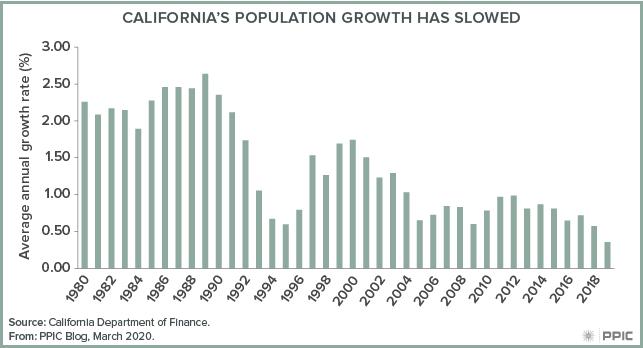 figure - California's Population Growth Has Slowed