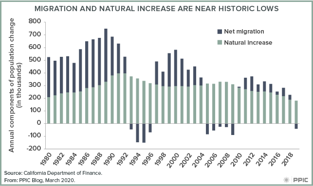 figure - Migration and Natural Increase Are Near Historic Lows