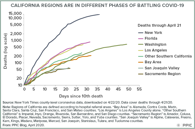 figure - California Regions Are in Different Phases of Battling COVID-19