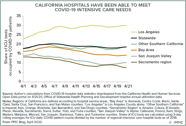 figure - California Hospitals Have Been Able To Meet COVID-19 Intensive Care Needs