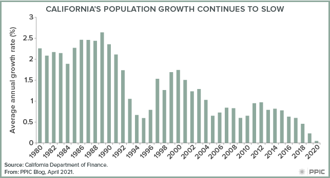 figure - California's Population Growth Continues To Slow