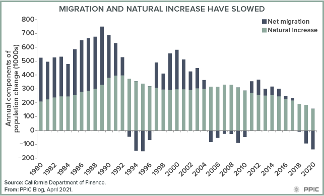 figure - Migration and Natural Increase Have Slowed